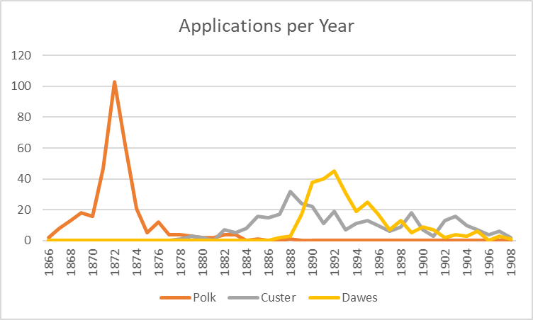 Snapshots of the Homestead Act – The Homestead Act and Data Viz